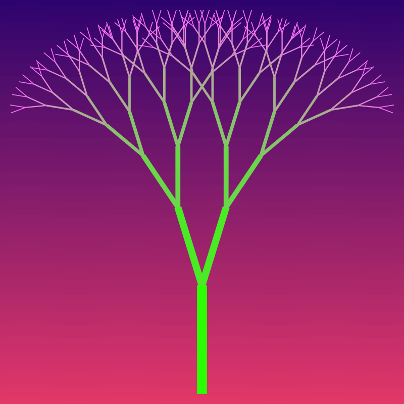 In this example, we generate the textbook version of the canopy fractal tree. It's symmetric as both of its branches bend at an angle equal to 2π/11 ≈ 16 degrees and both the length and width ratios are 0.75. For the gradient, we've chosen to color each segment level in its own color. The tree starts with the harlequin-green color in the trunk and ends with the blush-pink color in the tips. We bifurcate the tree for 8 iterations and draw it on a cerise-red to Christelle-pink color gradient canvas.