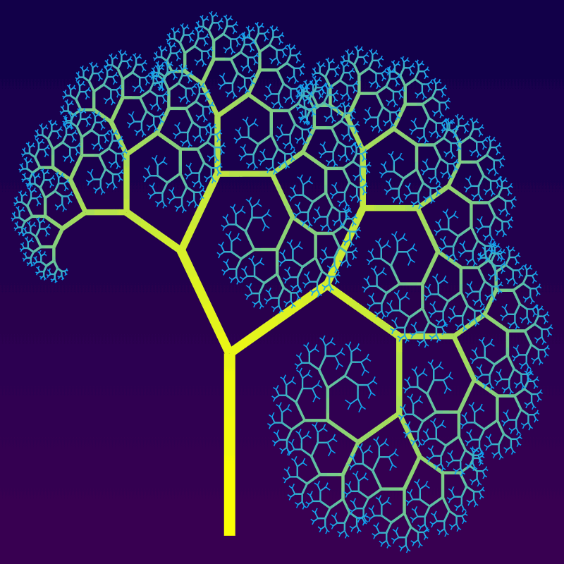In this example, we draw a canopy that mildly curls in on itself on the right side from below. The angles make 30 and 60 degrees with the direction of the trunk. We generate the tree from a 16-pixel thick trunk and reduce its thickness 0.81 times in every recursion. The lengths of the left and right branches are contracted differently – the left branch decreases by the factor of 0.65 and the right branch by the factor of 0.75. As the right side shrinks slower than the left side, we get a curly tree. We generate 12 recursions on an 800x800 pixel canvas and apply a yellow-blue gradient for the tree from the trunk to the twigs.